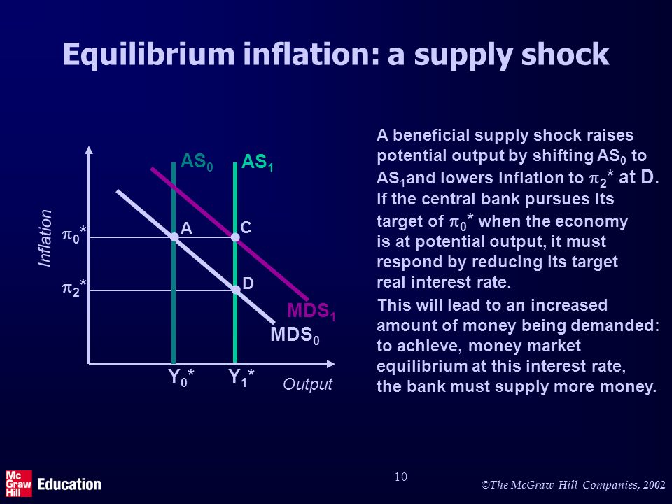 © The McGraw-Hill Companies, 2002 10 AS 1 A beneficial supply shock raises potential output by shifting AS 0 to AS 1 and lowers inflation to 2 * at D.