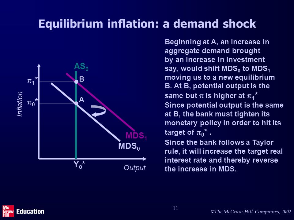 © The McGraw-Hill Companies, 2002 11 Equilibrium inflation: a demand shock Output Inflation MDS 0 0 * Y0*Y0* A AS 0 Since potential output is the same at B, the bank must tighten its monetary policy in order to hit its target of 0 *.