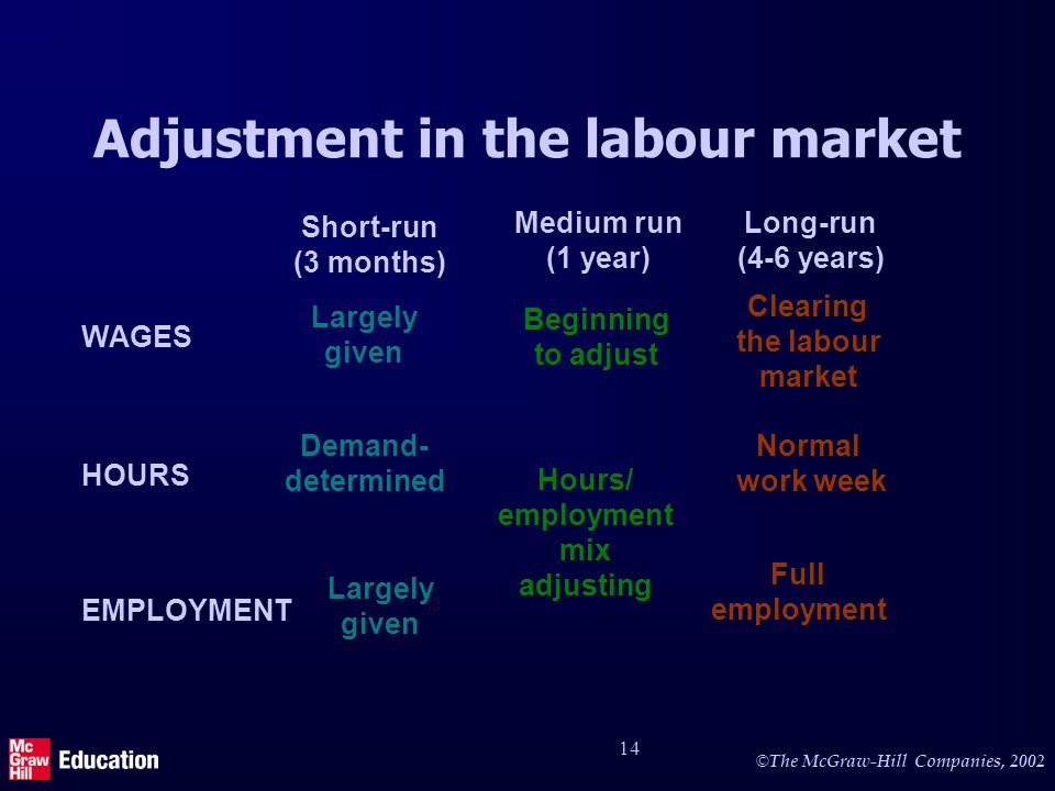 © The McGraw-Hill Companies, 2002 14 Adjustment in the labour market Short-run (3 months) Medium run (1 year) Long-run (4-6 years) WAGES HOURS EMPLOYMENT Largely given Demand- determined Largely given Beginning to adjust Hours/ employment mix adjusting Clearing the labour market Normal work week Full employment