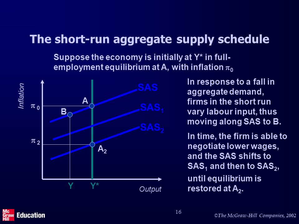 © The McGraw-Hill Companies, 2002 16 The short-run aggregate supply schedule Output Inflation Y* SAS 0 SAS 1 SAS 2 In time, the firm is able to negotiate lower wages, and the SAS shifts to SAS 1 and then to SAS 2, A A2A2 2 until equilibrium is restored at A 2.