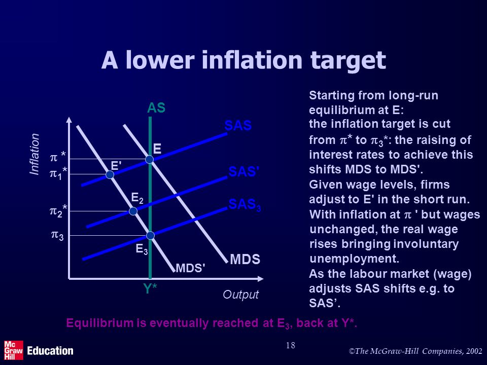 © The McGraw-Hill Companies, 2002 18 MDS the inflation target is cut from * to 3 *: the raising of interest rates to achieve this shifts MDS to MDS .