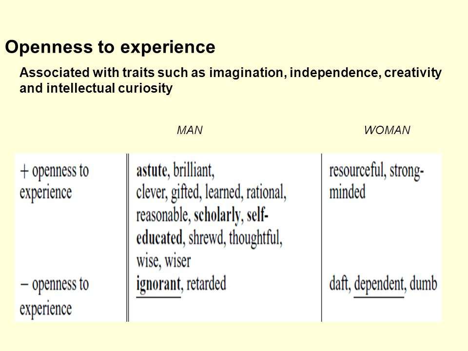 Openness to experience Associated with traits such as imagination, independence, creativity and intellectual curiosity MANWOMAN