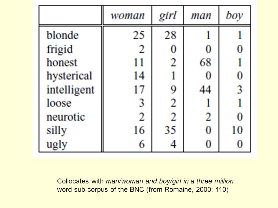 Collocates with man/woman and boy/girl in a three million word sub-corpus of the BNC (from Romaine, 2000: 110)