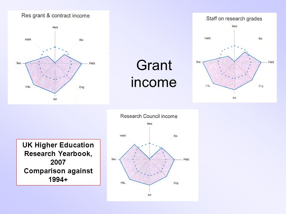 Grant income UK Higher Education Research Yearbook, 2007 Comparison against 1994+