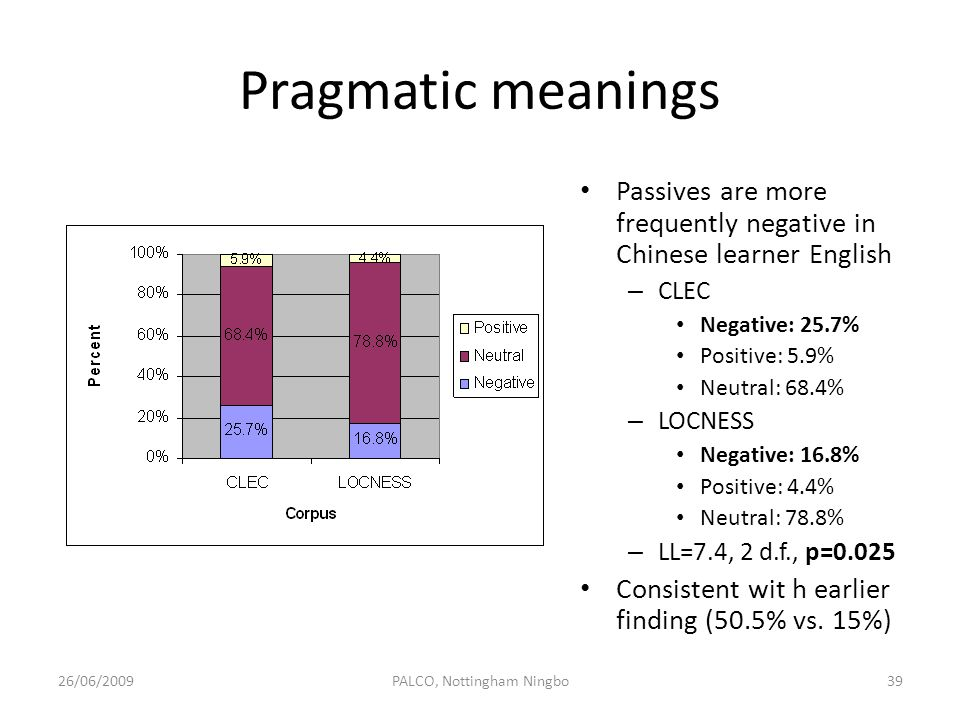 Pragmatic meanings Passives are more frequently negative in Chinese learner English – CLEC Negative: 25.7% Positive: 5.9% Neutral: 68.4% – LOCNESS Neg