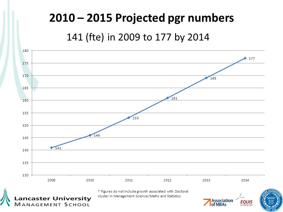 2010 – 2015 Projected pgr numbers 141 (fte) in 2009 to 177 by 2014 * Figures do not include growth associated with Doctoral cluster in Management Science/Maths and Statistics