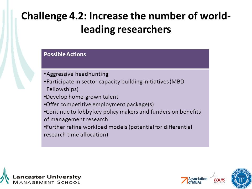 Challenge 4.2: Increase the number of world- leading researchers Possible Actions Aggressive headhunting Participate in sector capacity building initiatives (MBD Fellowships) Develop home-grown talent Offer competitive employment package(s) Continue to lobby key policy makers and funders on benefits of management research Further refine workload models (potential for differential research time allocation)