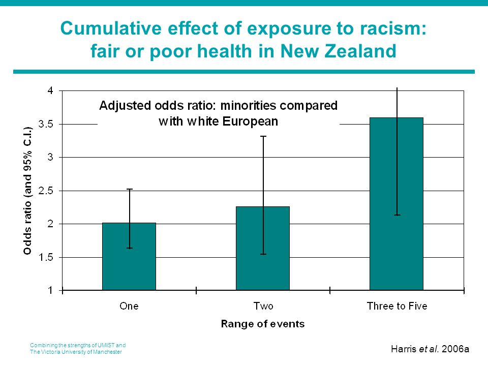 Combining the strengths of UMIST and The Victoria University of Manchester Cumulative effect of exposure to racism: fair or poor health in New Zealand Harris et al.