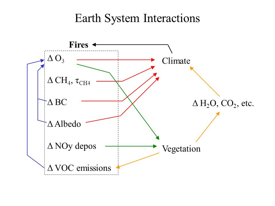 Earth System Interactions Δ O 3 Δ CH 4, τ CH4 Δ BC Δ Albedo Δ NOy depos Δ VOC emissions Climate Vegetation Δ H 2 O, CO 2, etc. Fires