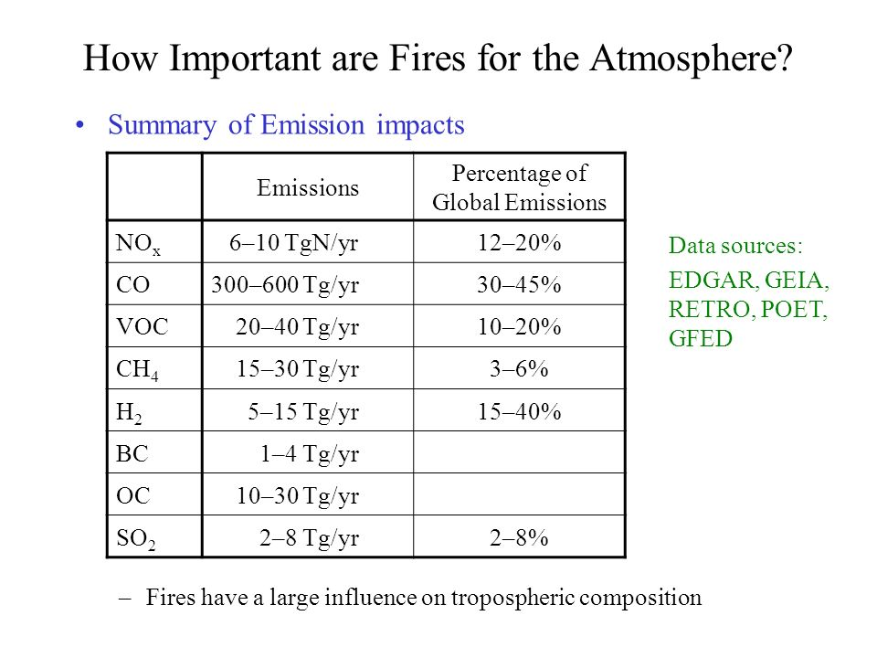 How Important are Fires for the Atmosphere.