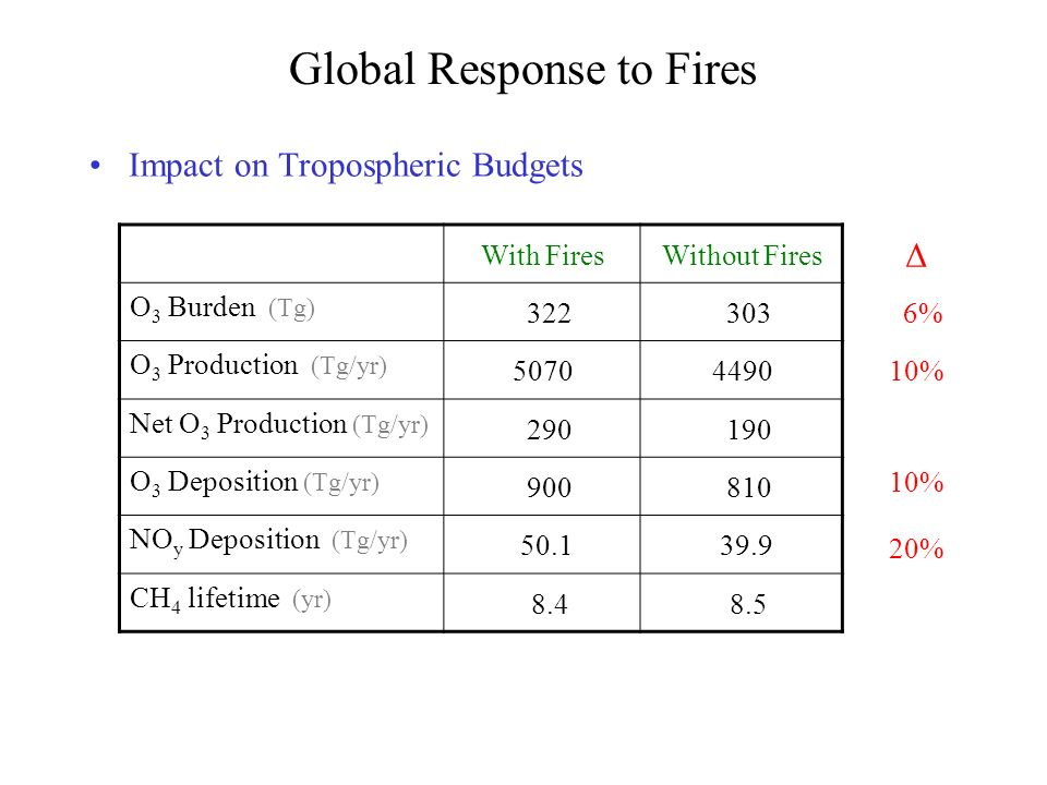 Global Response to Fires Impact on Tropospheric Budgets With FiresWithout Fires O 3 Burden (Tg) 322 303 O 3 Production (Tg/yr) 50704490 Net O 3 Production (Tg/yr) 290 190 O 3 Deposition (Tg/yr) 900 810 NO y Deposition (Tg/yr) 50.1 39.9 CH 4 lifetime (yr) 8.4 8.5 20% 10% 6% Δ
