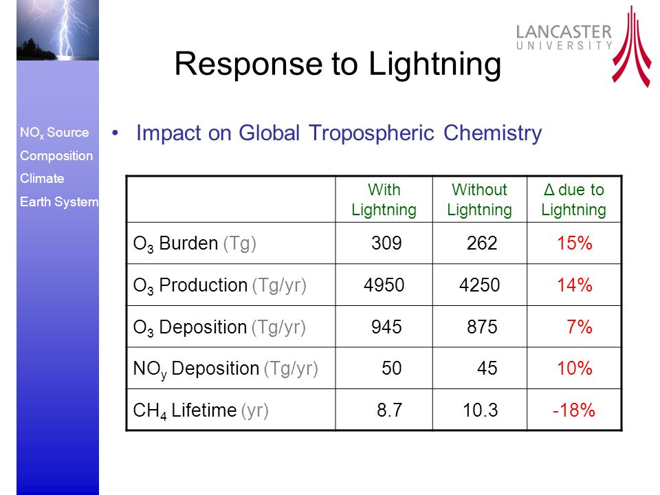 NO x Source Composition Climate Earth System Response to Lightning Impact on Global Tropospheric Chemistry With Lightning Without Lightning Δ due to Lightning O 3 Burden (Tg) % O 3 Production (Tg/yr) % O 3 Deposition (Tg/yr) % NO y Deposition (Tg/yr) % CH 4 Lifetime (yr) %