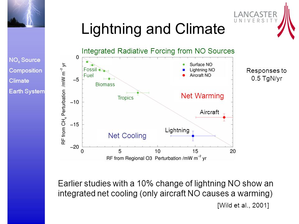 NO x Source Composition Climate Earth System Lightning and Climate Earlier studies with a 10% change of lightning NO show an integrated net cooling (only aircraft NO causes a warming) Integrated Radiative Forcing from NO Sources Lightning Aircraft Tropics Biomass Fossil Fuel Net Cooling Net Warming [Wild et al., 2001] Responses to 0.5 TgN/yr