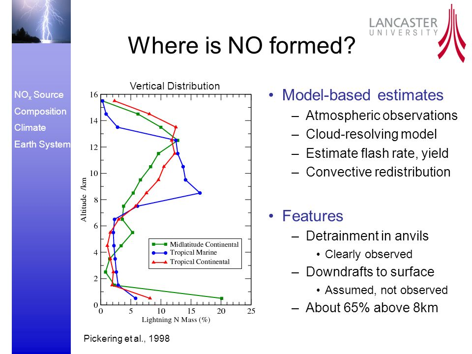NO x Source Composition Climate Earth System Where is NO formed.