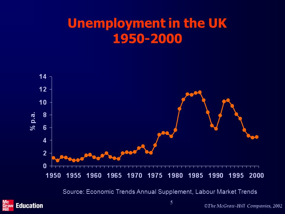 © The McGraw-Hill Companies, 2002 6 Unemployment in UK, USA and Germany