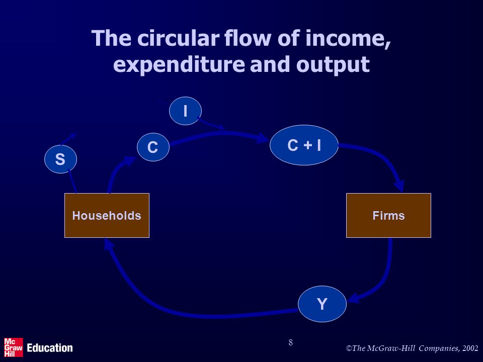 © The McGraw-Hill Companies, 2002 9 Government in the circular flow Y C + I + G I C S HouseholdsFirmsGovernment C + I + G - T e TeTe G B - T d Y + B - T d