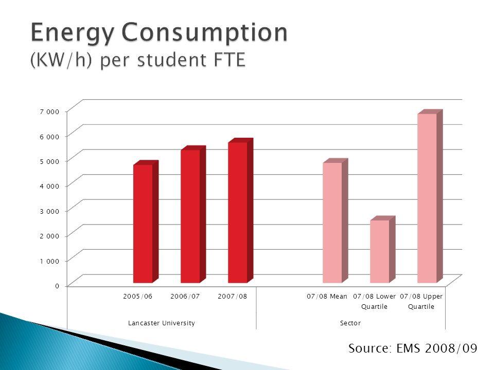 Source: EMS 2008/09