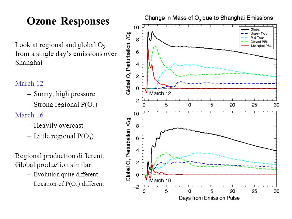 Ozone Responses Look at regional and global O 3 from a single days emissions over Shanghai March 12 –Sunny, high pressure –Strong regional P(O 3 ) March 16 –Heavily overcast –Little regional P(O 3 ) Regional production different, Global production similar –Evolution quite different –Location of P(O 3 ) different