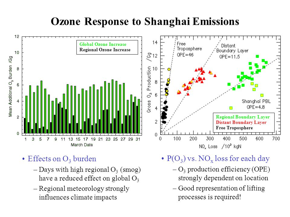 Ozone Response to Shanghai Emissions Effects on O 3 burden –Days with high regional O 3 (smog) have a reduced effect on global O 3 –Regional meteorology strongly influences climate impacts Regional Boundary Layer Distant Boundary Layer Free Troposphere Global Ozone Increase Regional Ozone Increase P(O 3 ) vs.