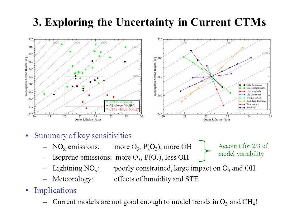 3. Exploring the Uncertainty in Current CTMs Summary of key sensitivities –NO x emissions: more O 3, P(O 3 ), more OH –Isoprene emissions: more O 3, P