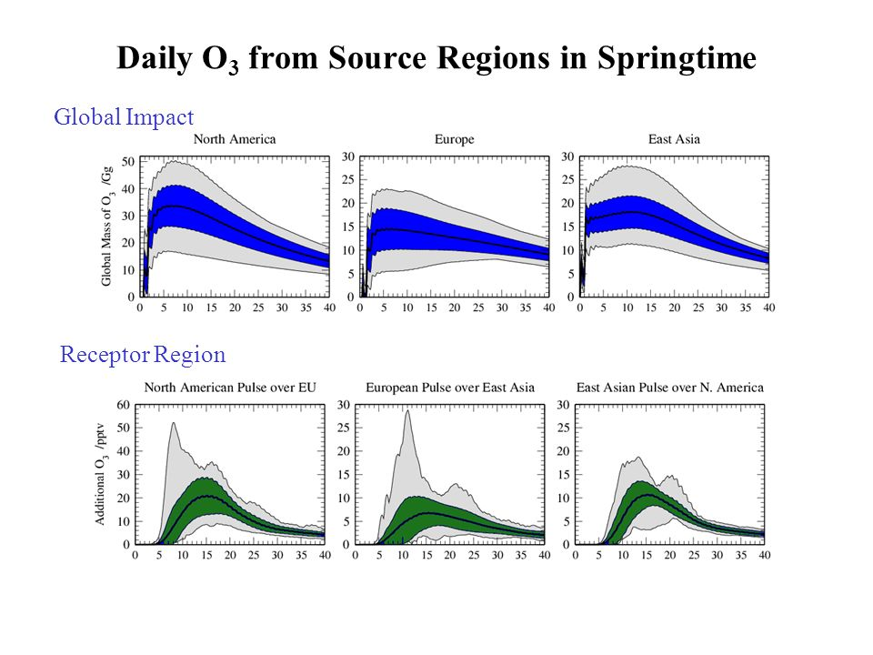 Daily O 3 from Source Regions in Springtime Global Impact Receptor Region