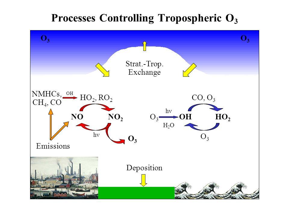 Processes Controlling Tropospheric O 3 NONO 2 OHHO 2 CO, O 3 O3O3 O3O3 H2OH2O hνhν HO 2, RO 2 hνhν Deposition Strat.-Trop.