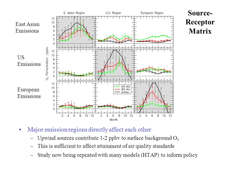 Source- Receptor Matrix East Asian Emissions US Emissions European Emissions Major emission regions directly affect each other –Upwind sources contrib
