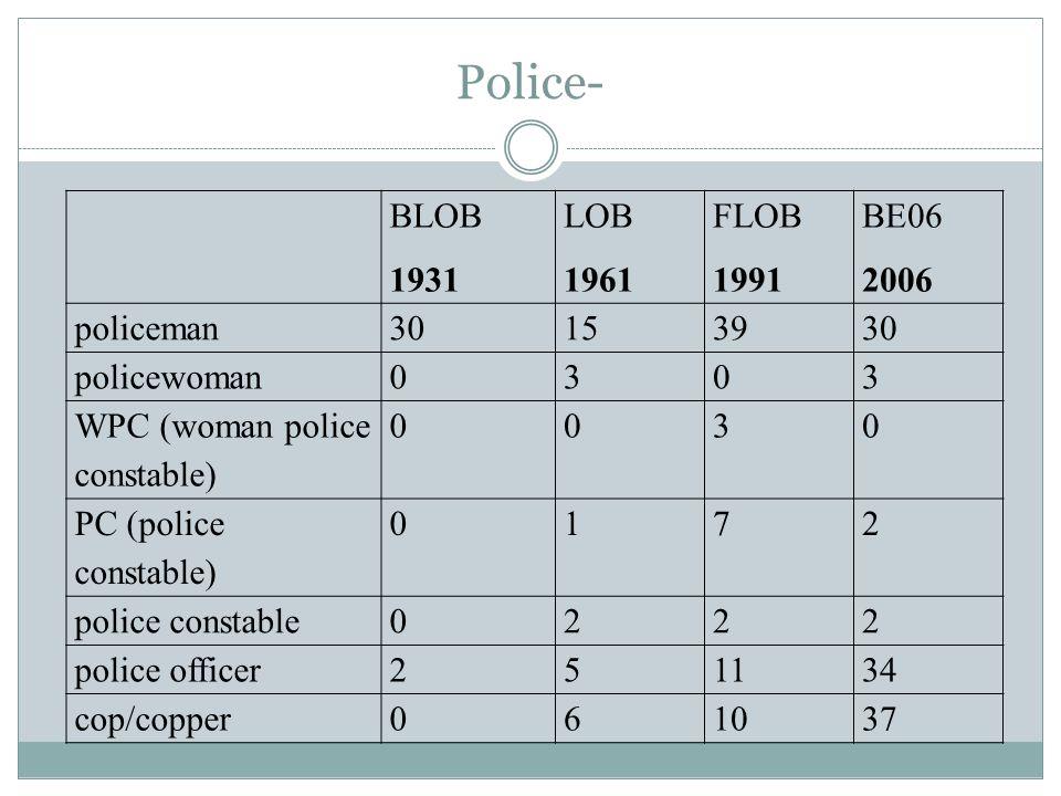 Police- BLOB 1931 LOB 1961 FLOB 1991 BE06 2006 policeman30153930 policewoman0303 WPC (woman police constable) 0030 PC (police constable) 0172 police constable0222 police officer251134 cop/copper061037