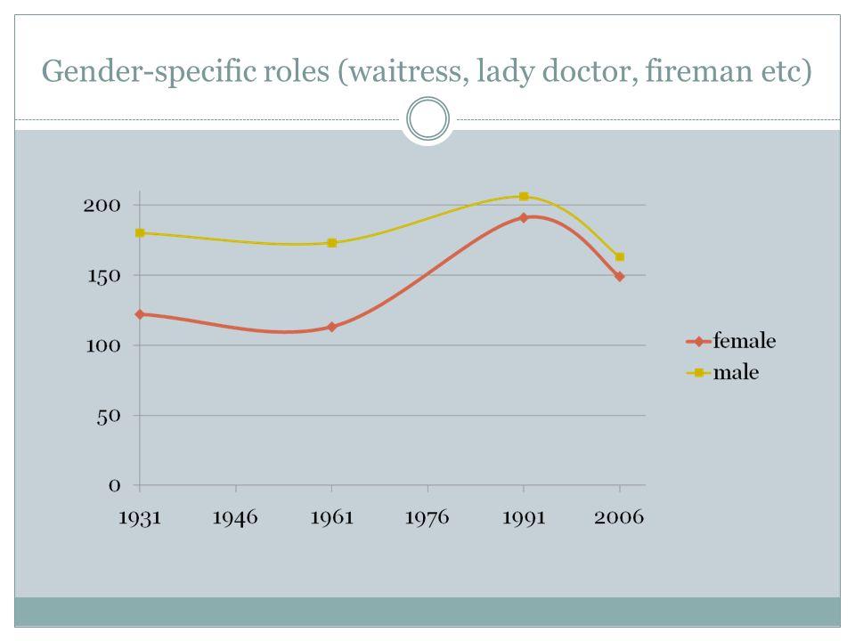 Gender-specific roles (waitress, lady doctor, fireman etc)