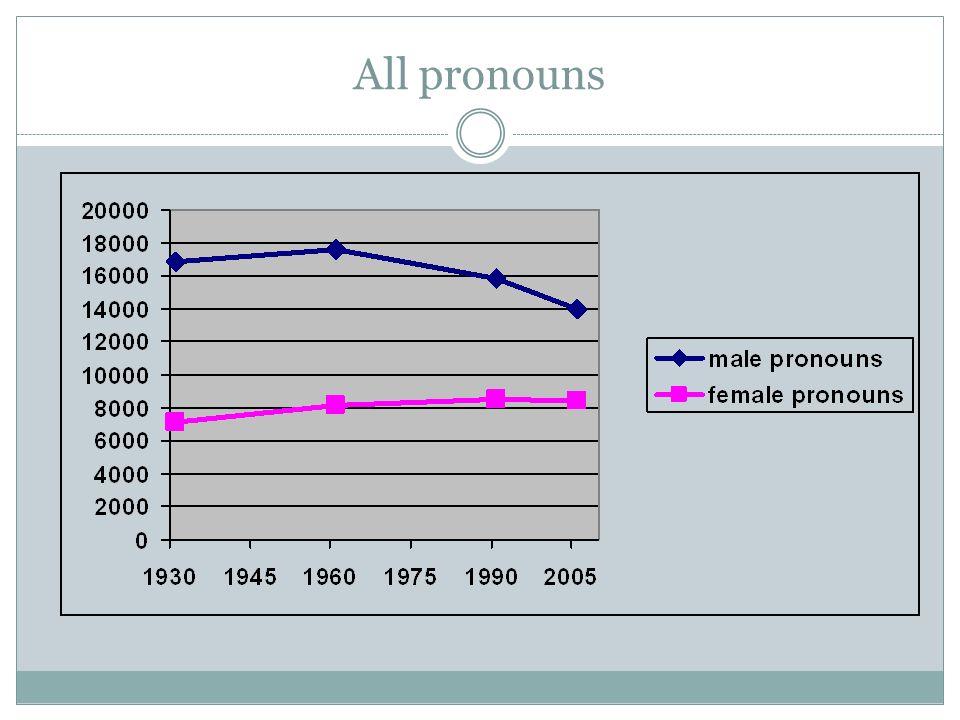 All pronouns