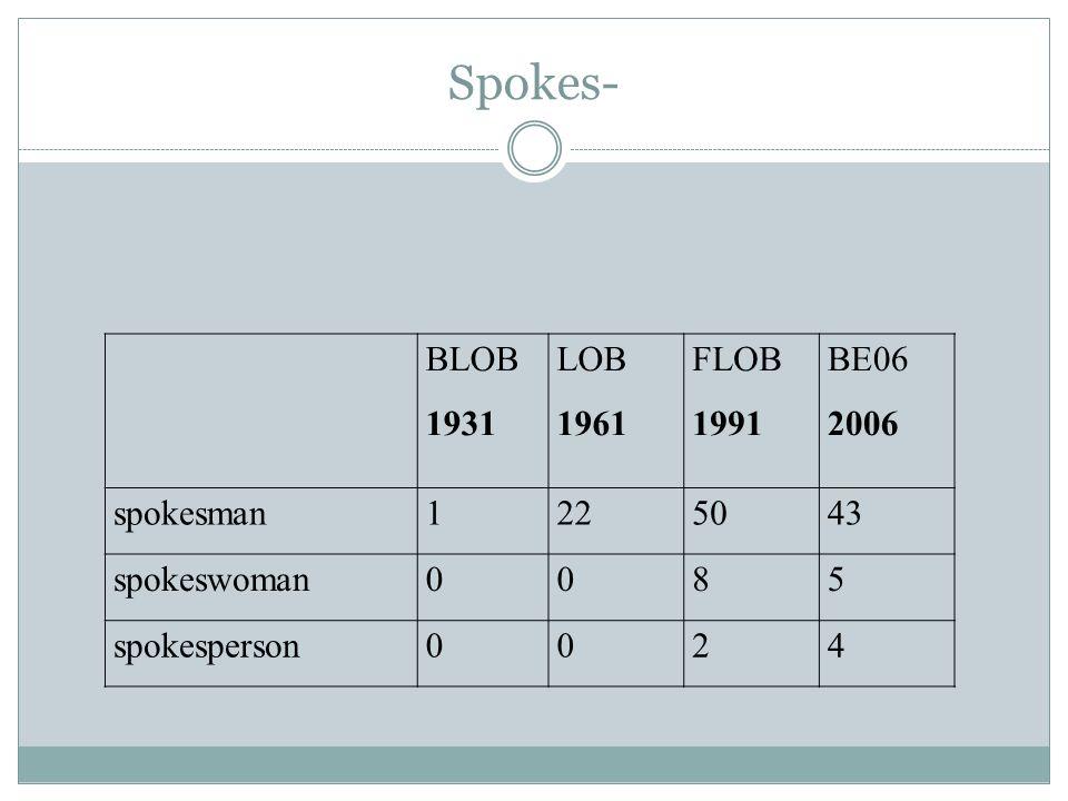 Spokes- BLOB 1931 LOB 1961 FLOB 1991 BE06 2006 spokesman1225043 spokeswoman0085 spokesperson0024