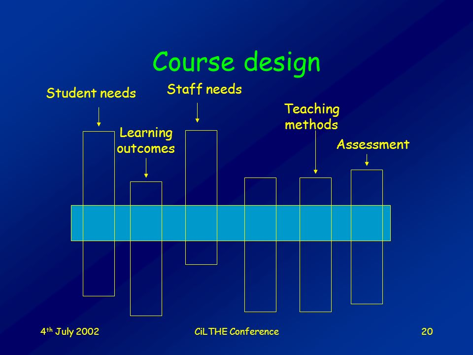 4 th July 2002CiLTHE Conference19 Course design Assessment Teaching methods Learning outcomes Staff needs Student needs