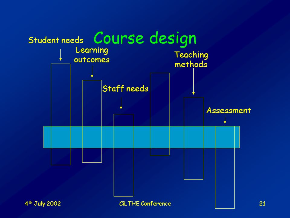 4 th July 2002CiLTHE Conference20 Course design Learning outcomes Teaching methods Assessment Staff needs Student needs