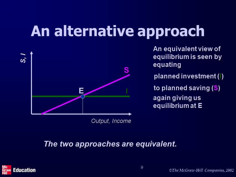 © © The McGraw-Hill Companies, I planned investment (I) An alternative approach S, I Output, Income An equivalent view of equilibrium is seen by equatingS to planned saving (S) The two approaches are equivalent.
