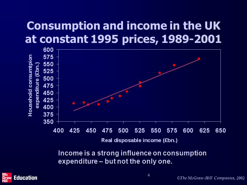 © © The McGraw-Hill Companies, 2002 5 The consumption function Income Consumption C = 8 + 0.7 Y The consumption function shows desired aggregate consumption at each level of aggregate income 0 The marginal propensity to consume (the slope of the function) is 0.7 – i.e.