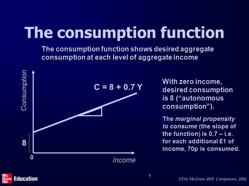 © © The McGraw-Hill Companies, The consumption function Income Consumption C = Y The consumption function shows desired aggregate consumption at each level of aggregate income 0 The marginal propensity to consume (the slope of the function) is 0.7 – i.e.