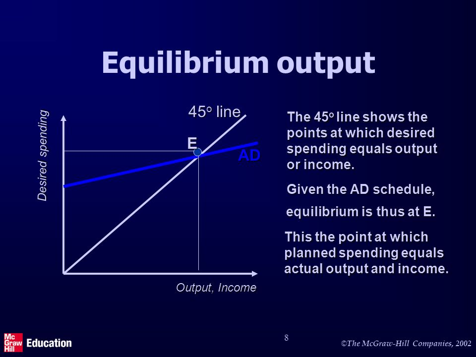 © © The McGraw-Hill Companies, Equilibrium output Output, Income Desired spending 45 o line The 45 o line shows the points at which desired spending equals output or income.