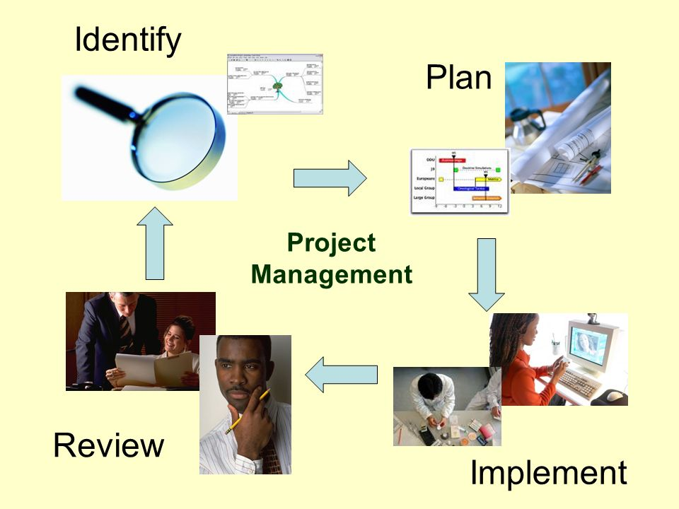 Identify Review Plan Implement Project Management