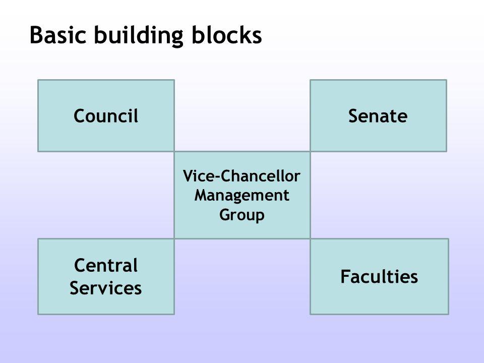 Basic building blocks Council Vice-Chancellor Management Group Central Services Senate Faculties