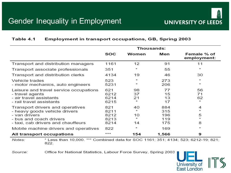 Gender Inequality in Employment