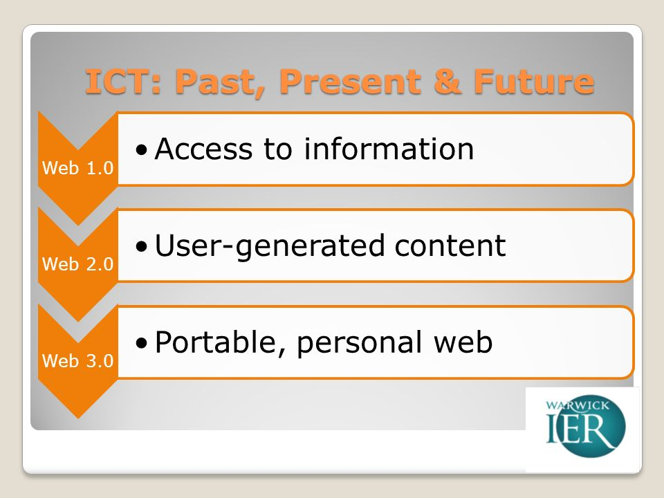 ICT: Past, Present & Future Web 1.0 Access to information Web 2.0 User-generated content Web 3.0 Portable, personal web