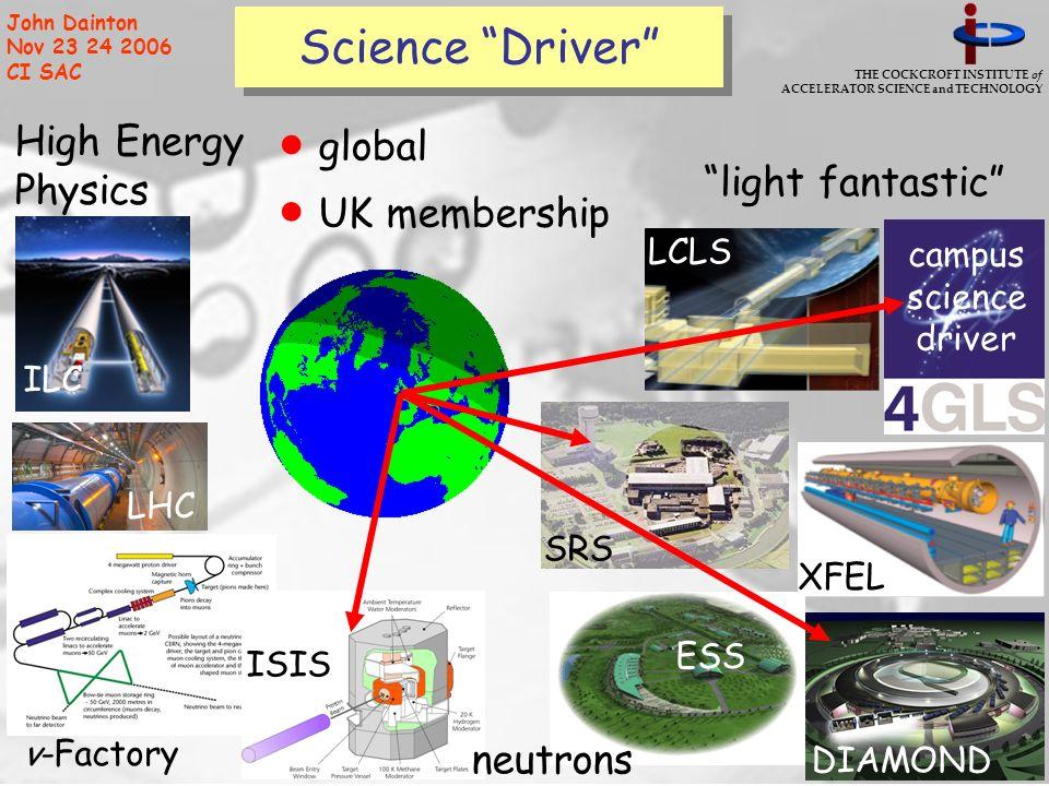 THE COCKCROFT INSTITUTE of ACCELERATOR SCIENCE and TECHNOLOGY John Dainton Nov 23 24 2006 CI SAC UK membership Science Driver ILC LHC XFEL LCLS ν-Fact