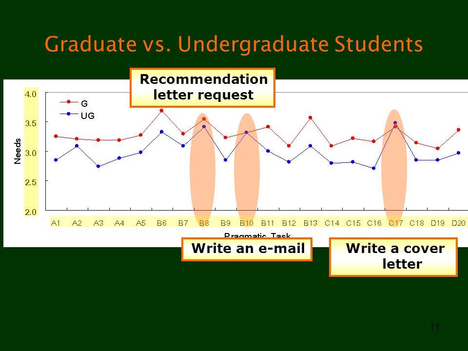 11 Graduate vs. Undergraduate Students Write an e-mail Write a cover letter Recommendation letter request