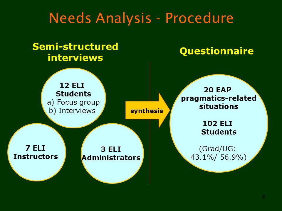 8 Needs Analysis - Procedure 12 ELI Students a) Focus group b) Interviews 7 ELI Instructors 3 ELI Administrators Questionnaire Semi-structured intervi