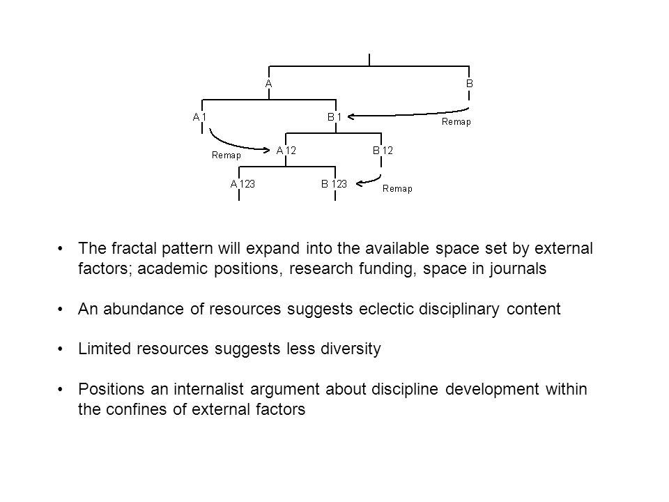 The fractal pattern will expand into the available space set by external factors; academic positions, research funding, space in journals An abundance of resources suggests eclectic disciplinary content Limited resources suggests less diversity Positions an internalist argument about discipline development within the confines of external factors