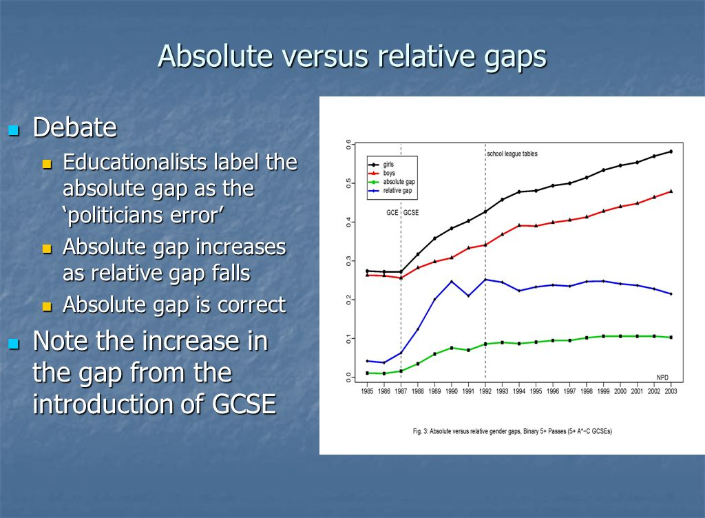 Absolute versus relative gaps Debate Debate Educationalists label the absolute gap as the politicians error Educationalists label the absolute gap as the politicians error Absolute gap increases as relative gap falls Absolute gap increases as relative gap falls Absolute gap is correct Absolute gap is correct Note the increase in the gap from the introduction of GCSE Note the increase in the gap from the introduction of GCSE