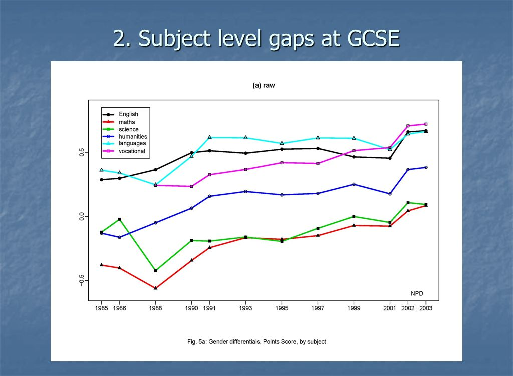 2. Subject level gaps at GCSE