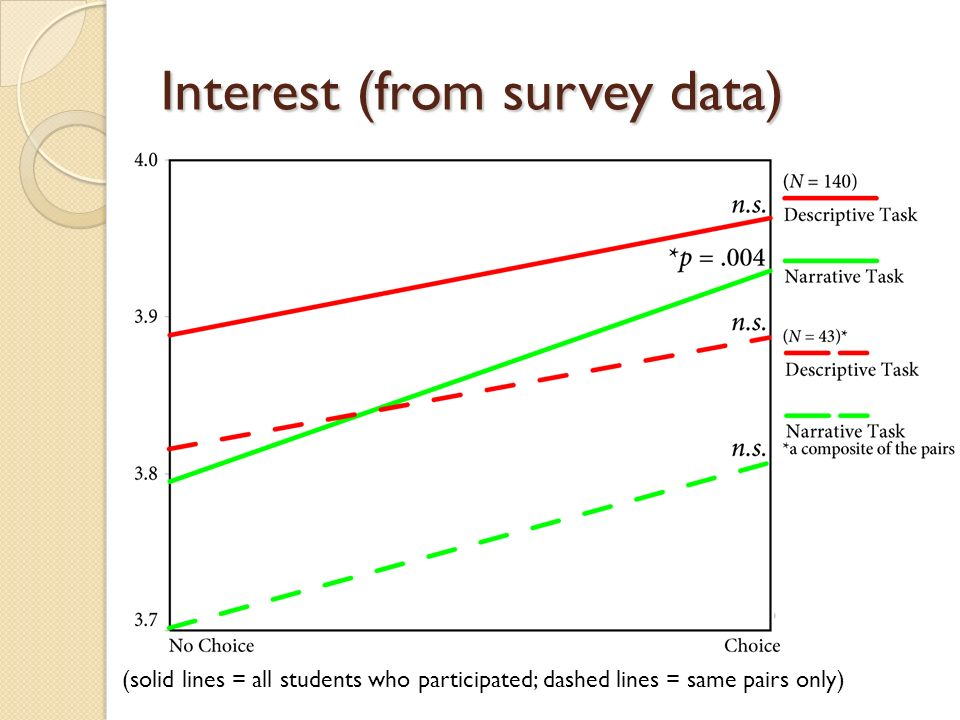 Interest (from survey data) (solid lines = all students who participated; dashed lines = same pairs only)