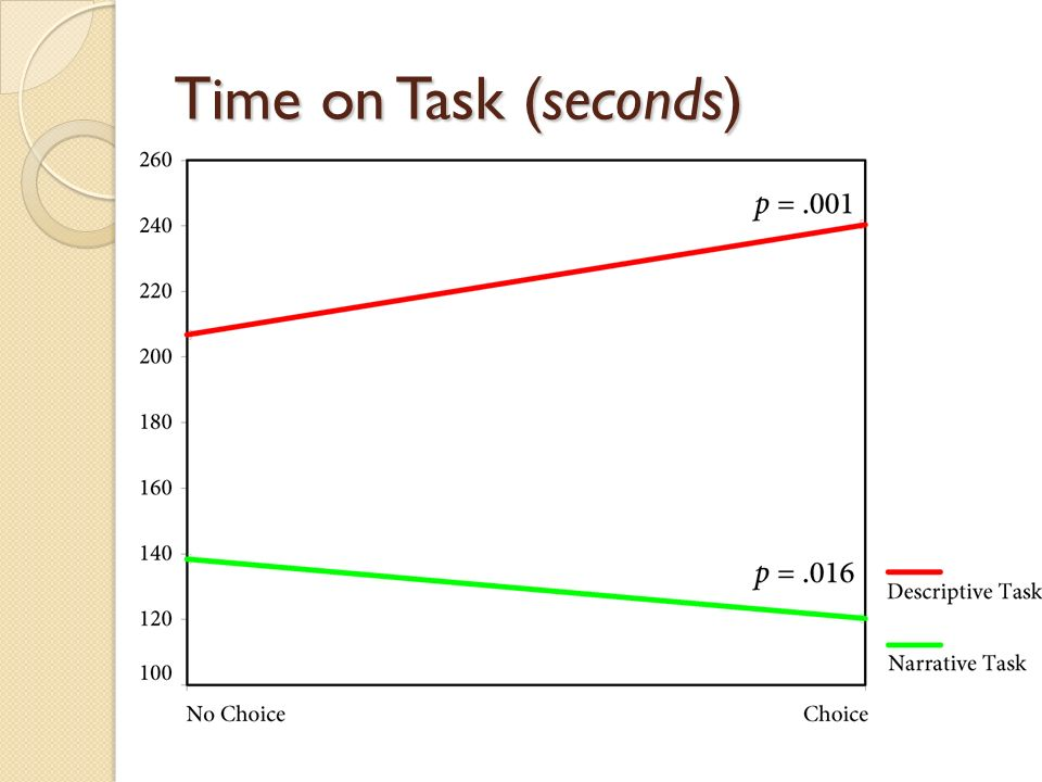 Time on Task (seconds)