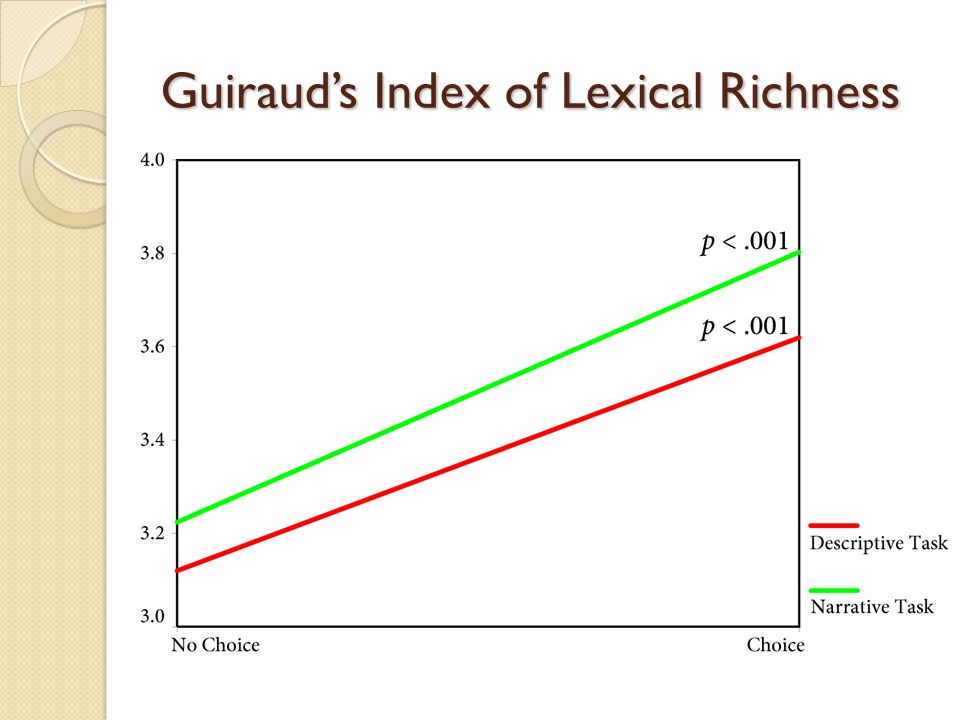 Guirauds Index of Lexical Richness